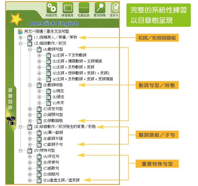 目录树:完整的架构性练习